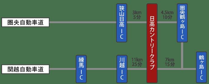 圏央道・関越道アクセス
